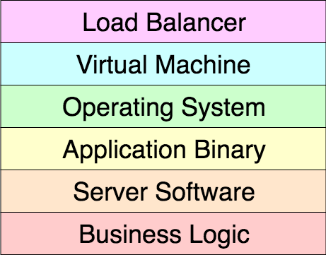 Fig. 1 — API stack