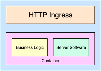 Fig. 2 — Container Application Structure